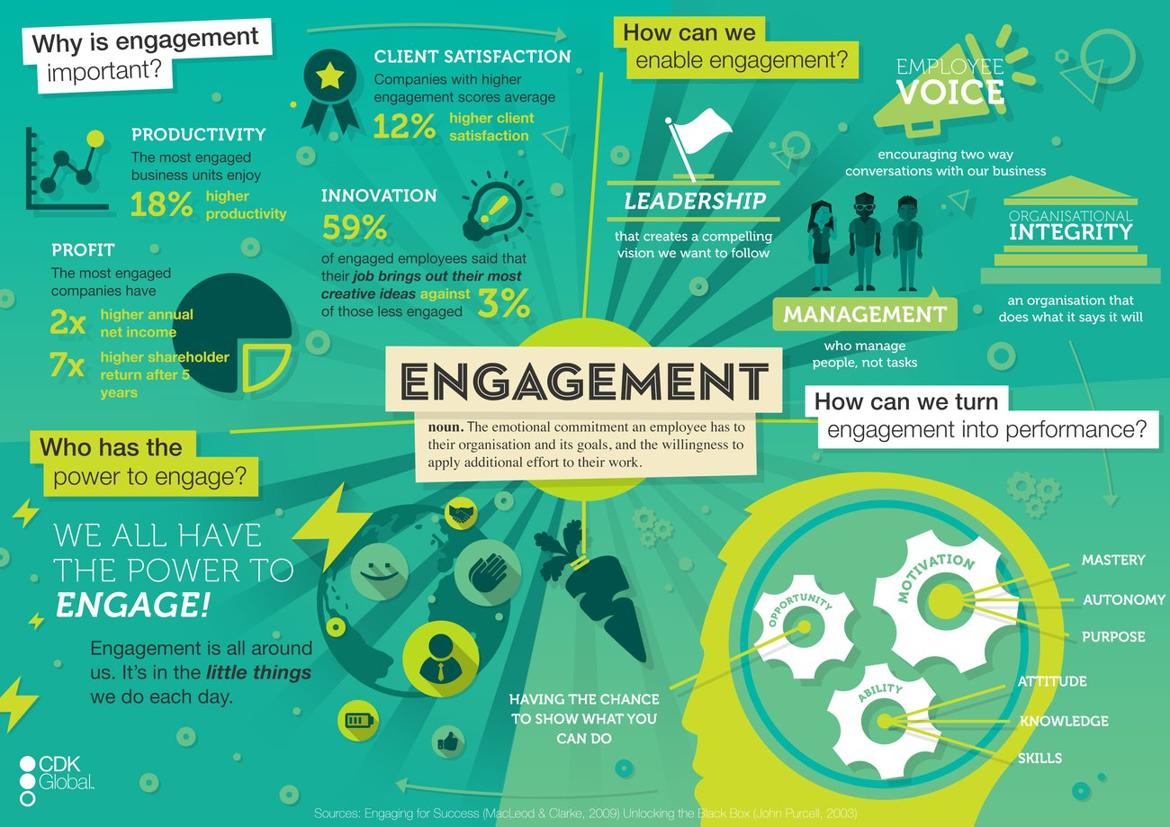Engagement Infographic